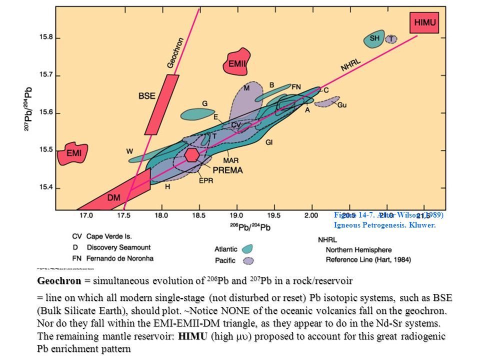 Figure 14-7. After Wilson (1989) Igneous Petrogenesis. Kluwer. 207 Pb/ 204 Pb vs. 206 Pb/ 204 Pb data for Atlantic and Pacific ocean basalts Geochron