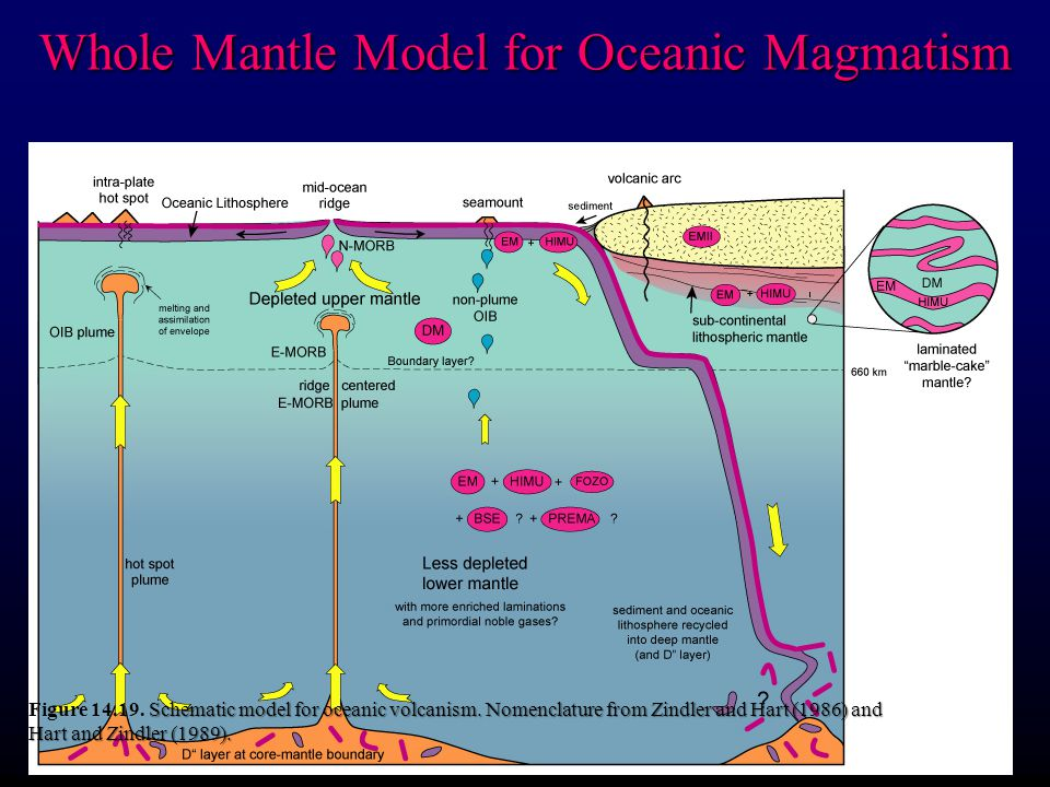 Whole Mantle Model for Oceanic Magmatism Schematic model for oceanic volcanism. Nomenclature from Zindler and Hart (1986) and Hart and Zindler (1989).