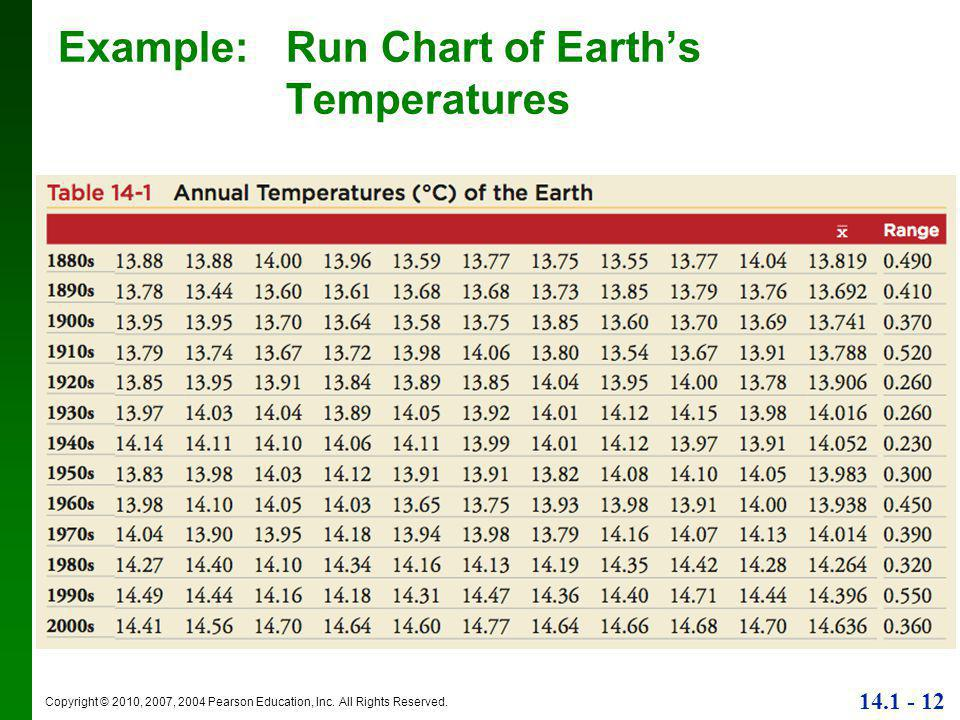 Copyright © 2010, 2007, 2004 Pearson Education, Inc. All Rights Reserved. 14.1 - 12 Example:Run Chart of Earth's Temperatures