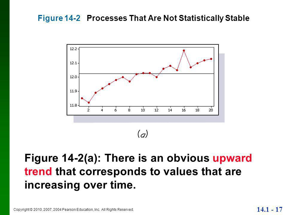 Copyright © 2010, 2007, 2004 Pearson Education, Inc. All Rights Reserved. 14.1 - 17 Figure 14-2 Processes That Are Not Statistically Stable Figure 14-
