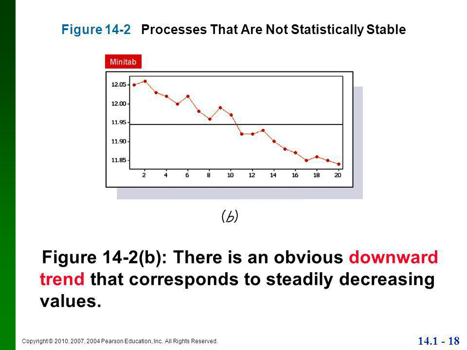 Copyright © 2010, 2007, 2004 Pearson Education, Inc. All Rights Reserved. 14.1 - 18 Figure 14-2 Processes That Are Not Statistically Stable Figure 14-