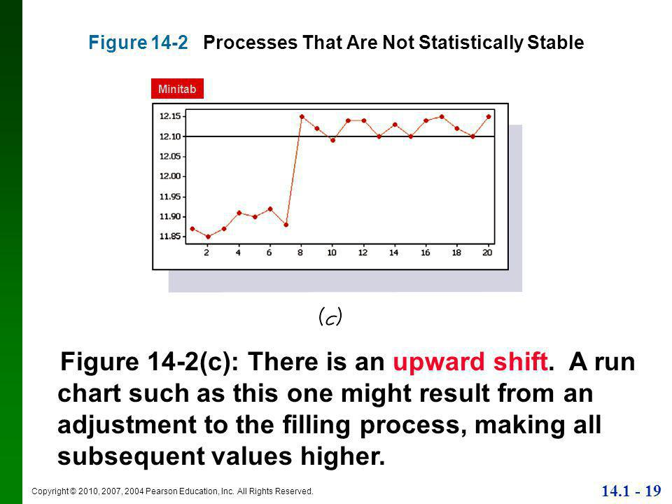 Copyright © 2010, 2007, 2004 Pearson Education, Inc. All Rights Reserved. 14.1 - 19 Figure 14-2 Processes That Are Not Statistically Stable Figure 14-