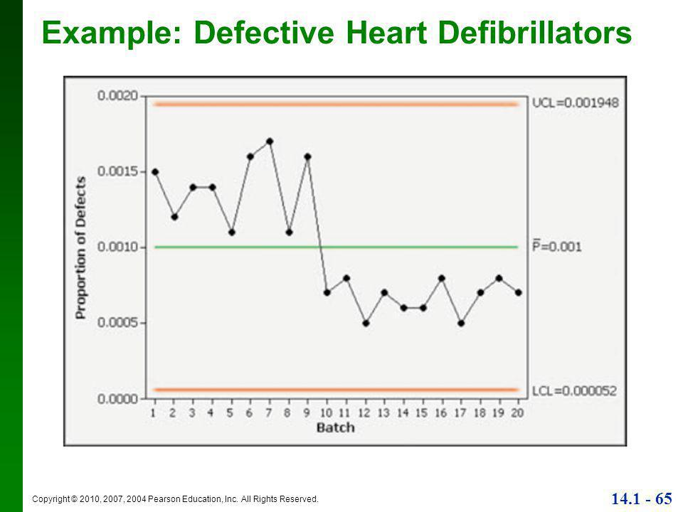 Copyright © 2010, 2007, 2004 Pearson Education, Inc. All Rights Reserved. 14.1 - 65 Example: Defective Heart Defibrillators