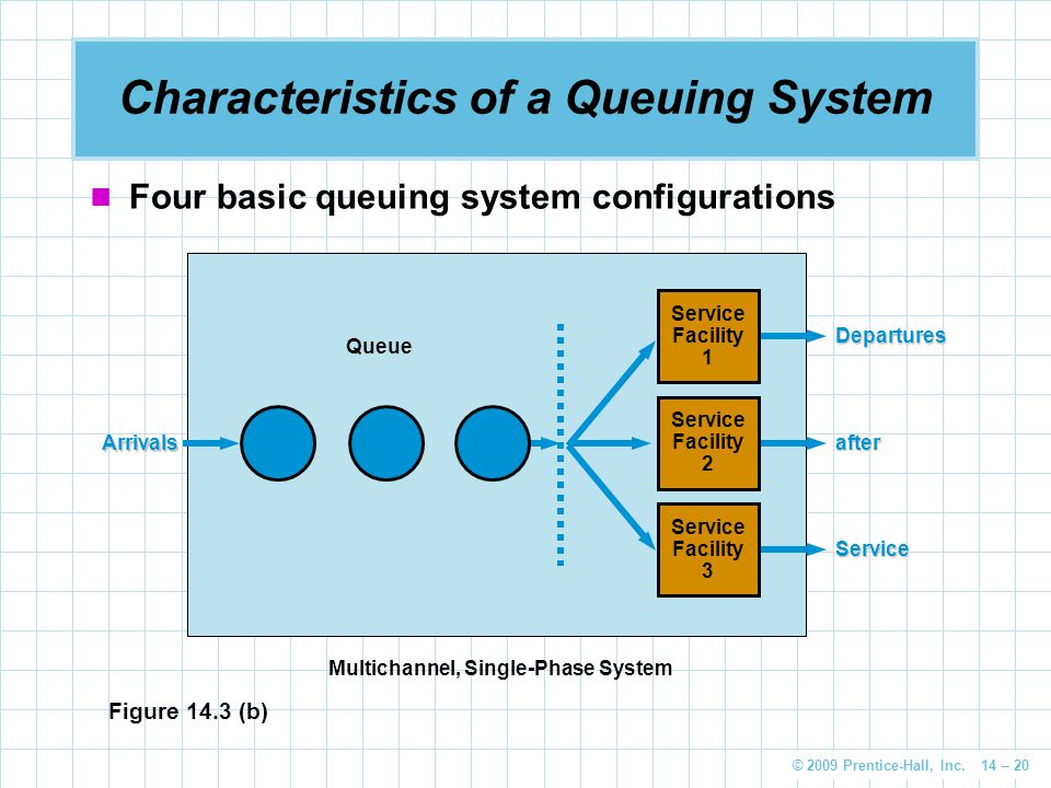 © 2009 Prentice-Hall, Inc. 14 – 20 Characteristics of a Queuing System Four basic queuing system configurations Figure 14.3 (b) Multichannel, Single-P