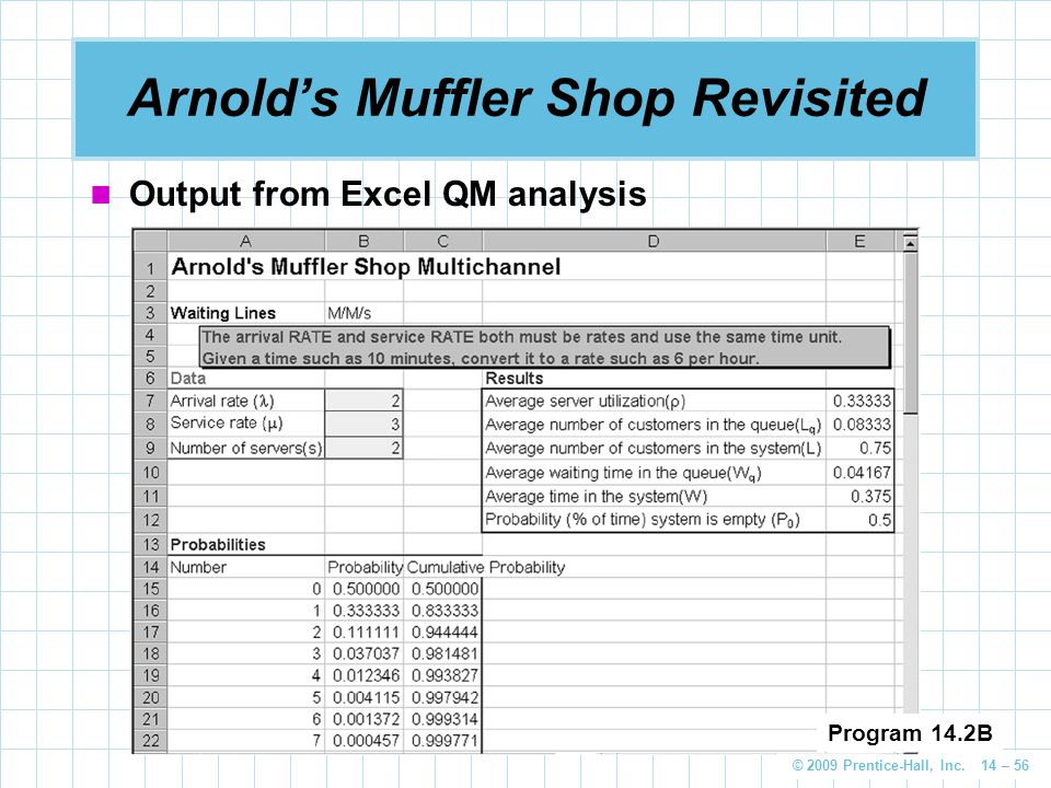 © 2009 Prentice-Hall, Inc. 14 – 56 Arnold's Muffler Shop Revisited Output from Excel QM analysis Program 14.2B