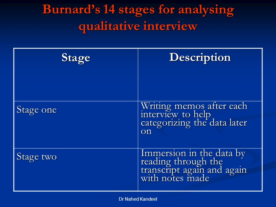 Dr Nahed Kandeel Burnard's 14 stages for analysing qualitative interview DescriptionStage Writing memos after each interview to help categorizing the