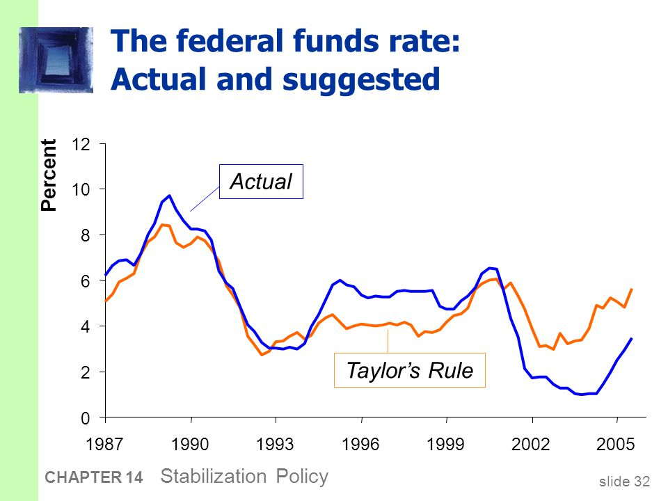 slide 32 CHAPTER 14 Stabilization Policy The federal funds rate: Actual and suggested Percent 0 2 4 6 8 10 12 1987199019931996199920022005 Taylor's Rule Actual