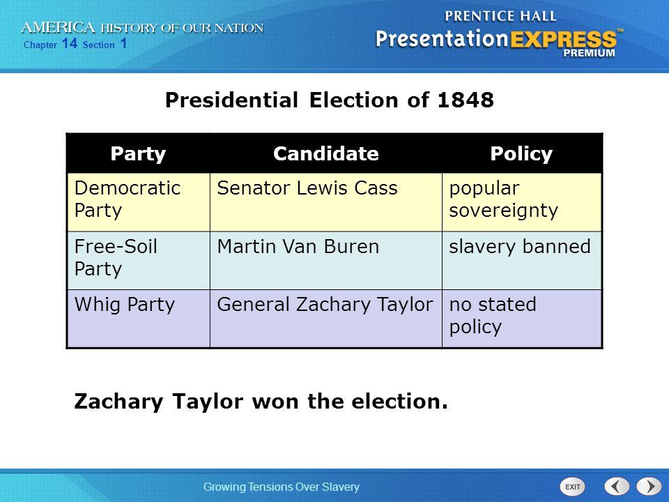 Chapter 14 Section 1 Growing Tensions Over Slavery PartyCandidatePolicy Democratic Party Senator Lewis Casspopular sovereignty Free-Soil Party Martin Van Burenslavery banned Whig PartyGeneral Zachary Taylorno stated policy Presidential Election of 1848 Zachary Taylor won the election.