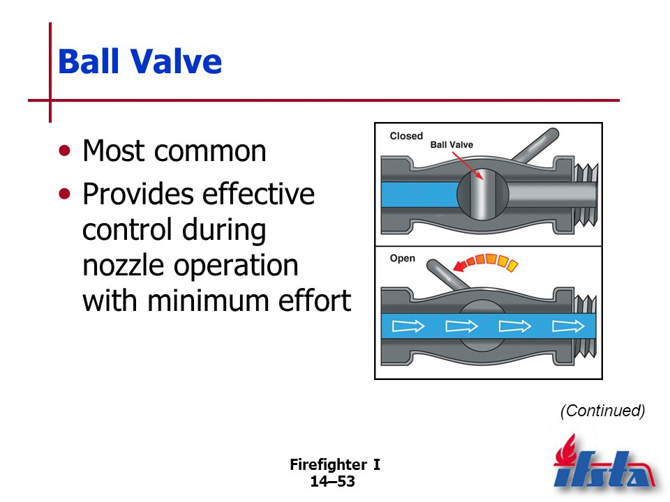 Firefighter I 14–53 Ball Valve Most common Provides effective control during nozzle operation with minimum effort (Continued)
