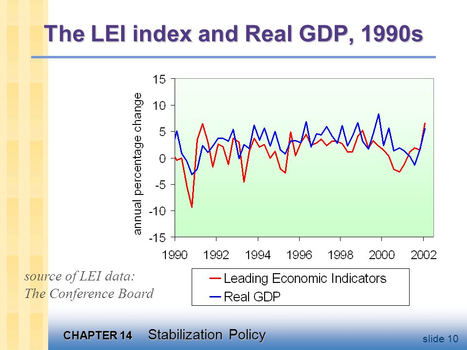 CHAPTER 14 Stabilization Policy slide 10 The LEI index and Real GDP, 1990s source of LEI data: The Conference Board