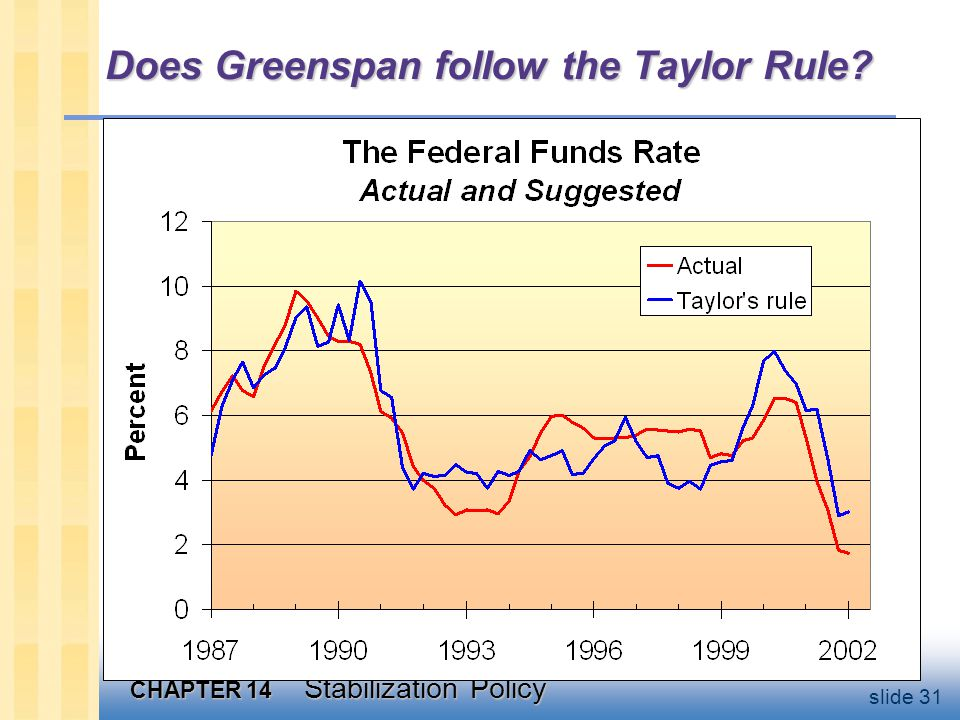 CHAPTER 14 Stabilization Policy slide 31 Does Greenspan follow the Taylor Rule