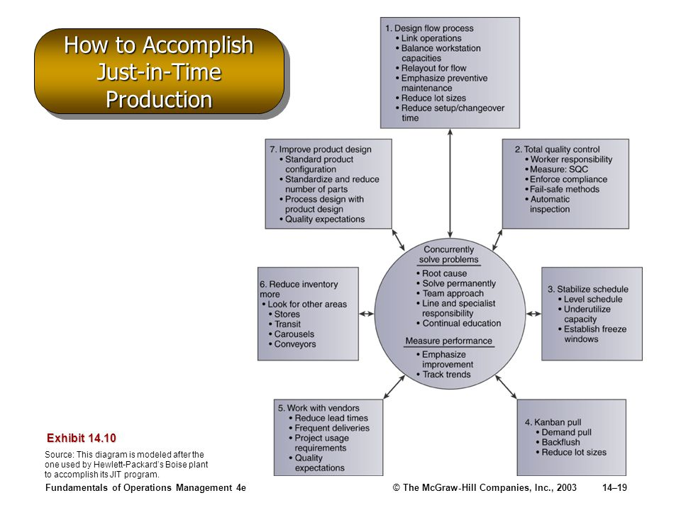 Fundamentals of Operations Management 4e© The McGraw-Hill Companies, Inc., 200314–19 How to Accomplish Just-in-Time Production Exhibit 14.10 Source: T
