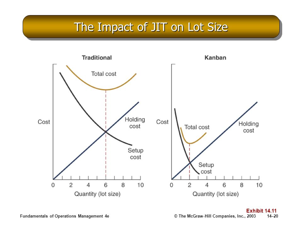 Fundamentals of Operations Management 4e© The McGraw-Hill Companies, Inc., 200314–20 The Impact of JIT on Lot Size Exhibit 14.11