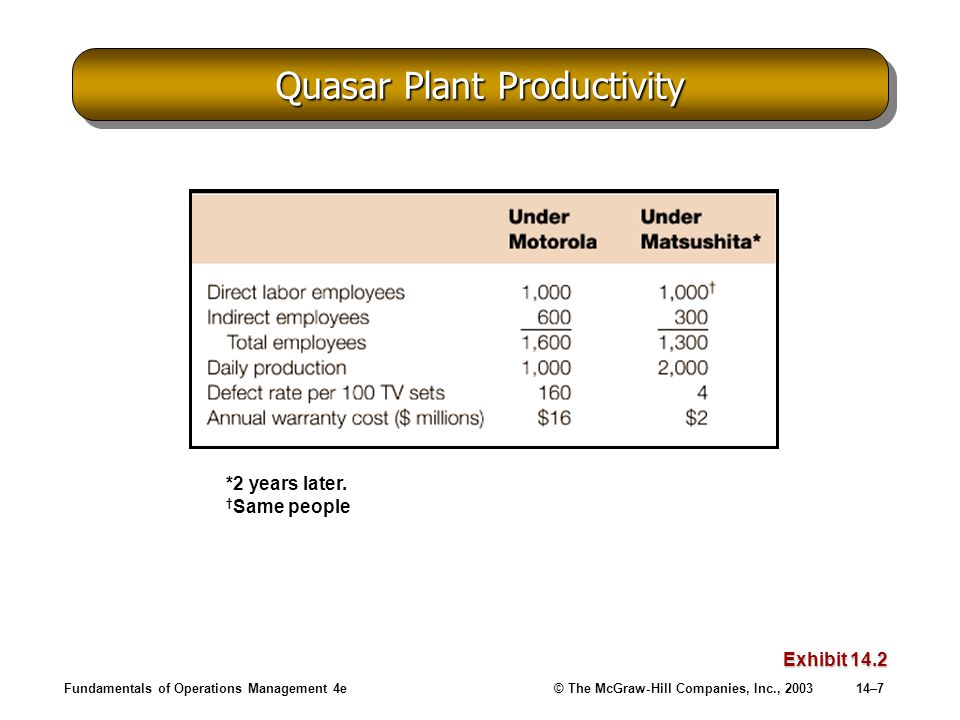 Fundamentals of Operations Management 4e© The McGraw-Hill Companies, Inc., 200314–7 Quasar Plant Productivity Exhibit 14.2 *2 years later. † Same peop