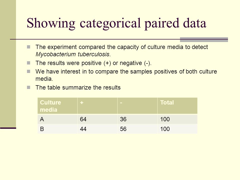 Showing categorical paired data The experiment compared the capacity of culture media to detect Mycobacterium tuberculosis. The results were positive