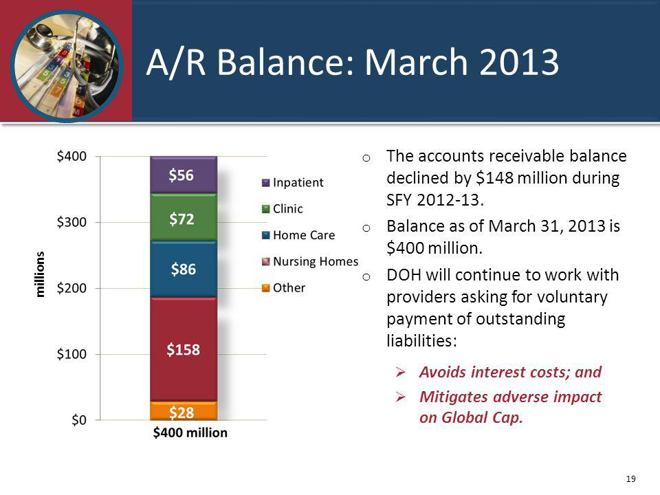 A/R Balance: March 2013 o The accounts receivable balance declined by $148 million during SFY 2012-13.