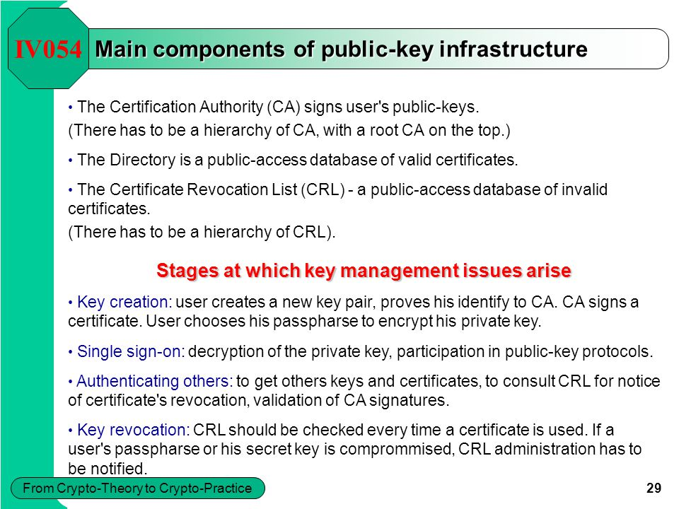 29 From Crypto-Theory to Crypto-Practice Main components of public-key infrastructure The Certification Authority (CA) signs user's public-keys. (Ther