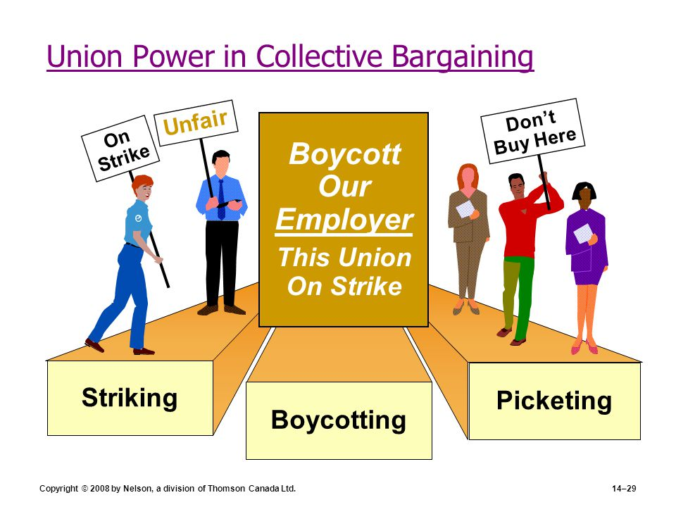 Copyright © 2008 by Nelson, a division of Thomson Canada Ltd.14–29 Picketing Striking Union Power in Collective Bargaining Boycotting Boycott Our Empl
