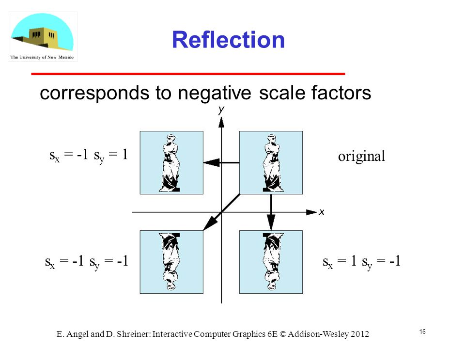 16 E. Angel and D. Shreiner: Interactive Computer Graphics 6E © Addison-Wesley 2012 Reflection corresponds to negative scale factors original s x = -1