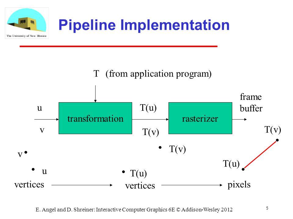5 E. Angel and D. Shreiner: Interactive Computer Graphics 6E © Addison-Wesley 2012 Pipeline Implementation transformationrasterizer u v u v T T(u) T(v