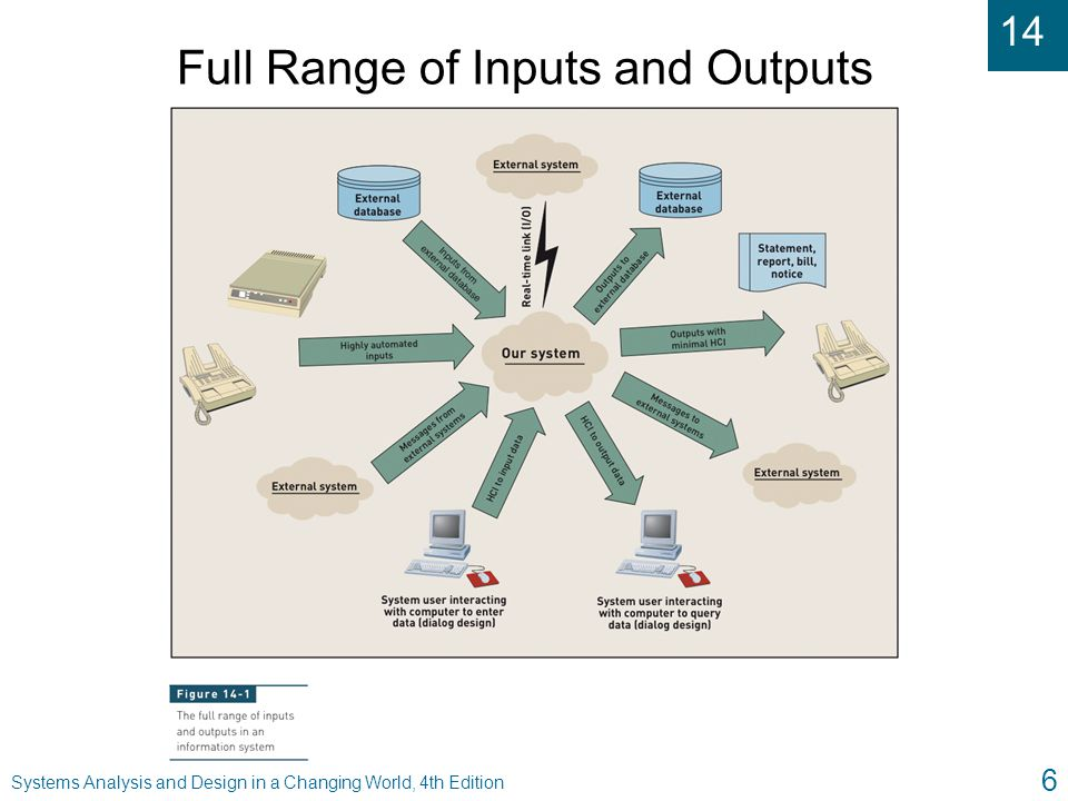 14 Systems Analysis and Design in a Changing World, 4th Edition 27 Designing Reports, Statements, and Turnaround Documents u Printed versus electronic u Types of output reports l Detailed l Summary l Exception l Executive u Internal versus external u Graphical and multimedia presentation