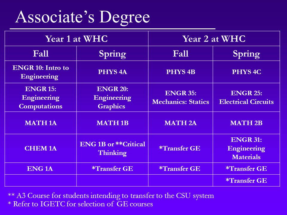 ** A3 Course for students intending to transfer to the CSU system * Refer to IGETC for selection of GE courses Year 1 at WHCYear 2 at WHC FallSpringFallSpring ENGR 10: Intro to Engineering PHYS 4APHYS 4BPHYS 4C ENGR 15: Engineering Computations ENGR 20: Engineering Graphics ENGR 35: Mechanics: Statics ENGR 25: Electrical Circuits MATH 1AMATH 1BMATH 2AMATH 2B CHEM 1A ENG 1B or **Critical Thinking *Transfer GE ENGR 31: Engineering Materials ENG 1A *Transfer GE Associate's Degree