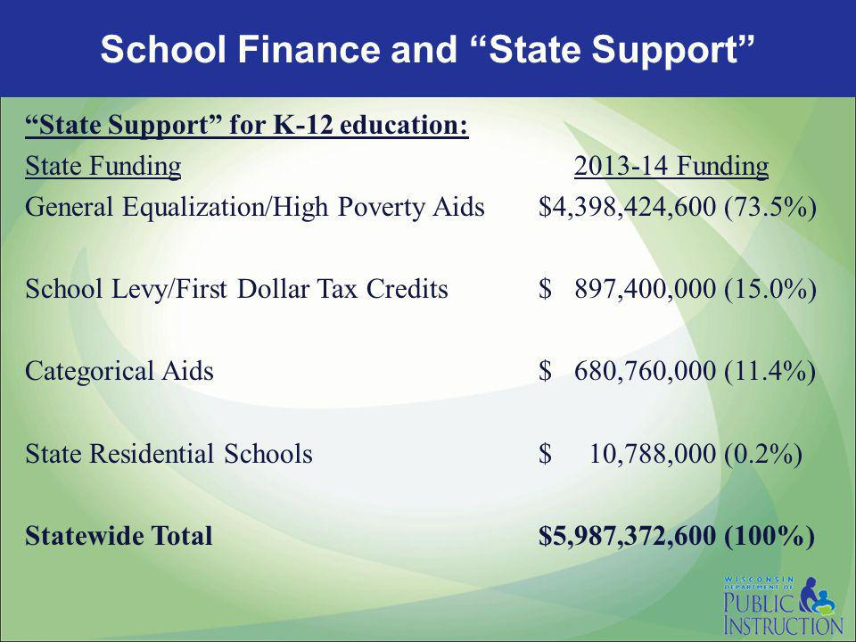 State Support for K-12 education: State Funding 2013-14 Funding General Equalization/High Poverty Aids$4,398,424,600 (73.5%) School Levy/First Dollar Tax Credits$ 897,400,000 (15.0%) Categorical Aids$ 680,760,000 (11.4%) State Residential Schools$ 10,788,000 (0.2%) Statewide Total$5,987,372,600 (100%) School Finance and State Support