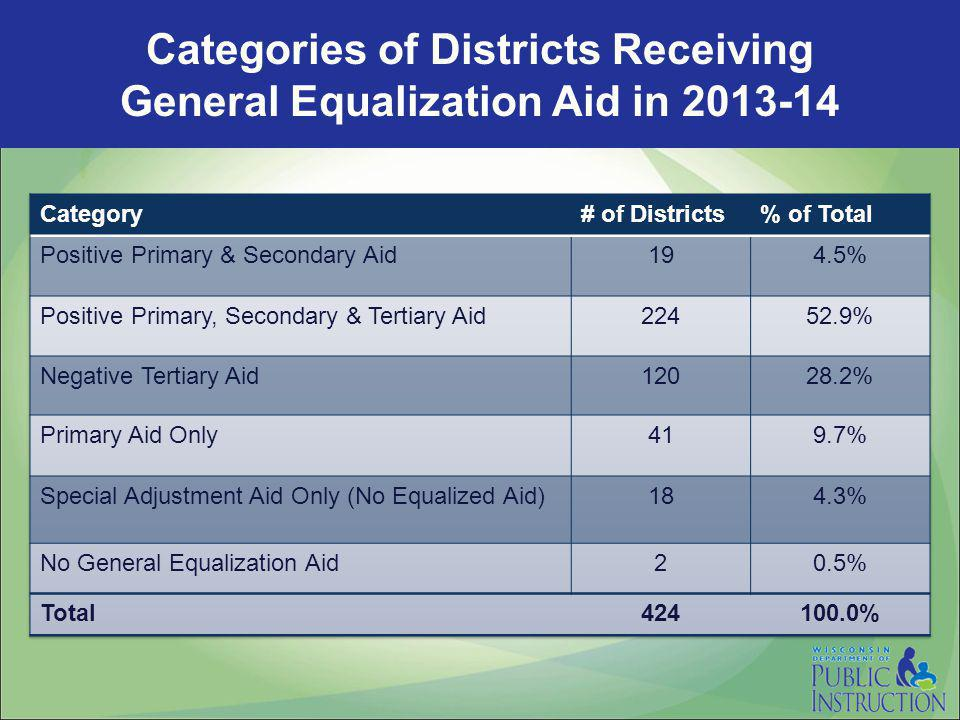 Categories of Districts Receiving General Equalization Aid in 2013-14
