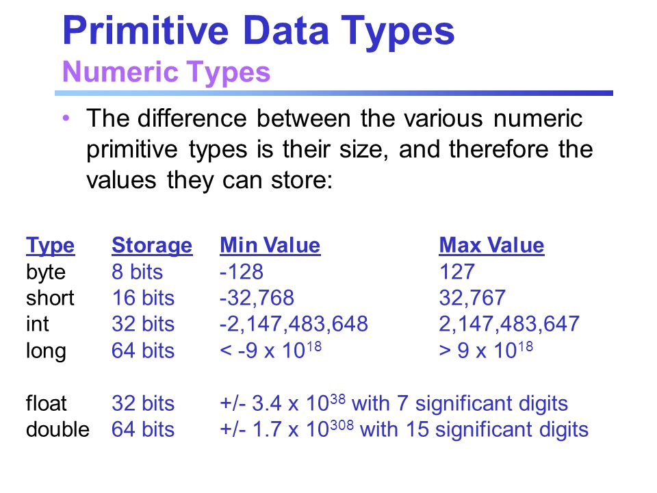 Primitive Data Types Numeric Types The difference between the various numeric primitive types is their size, and therefore the values they can store: