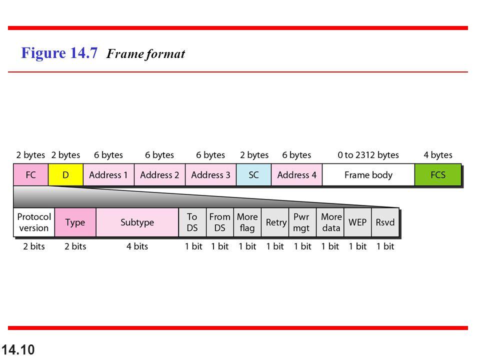 14.10 Figure 14.7 Frame format