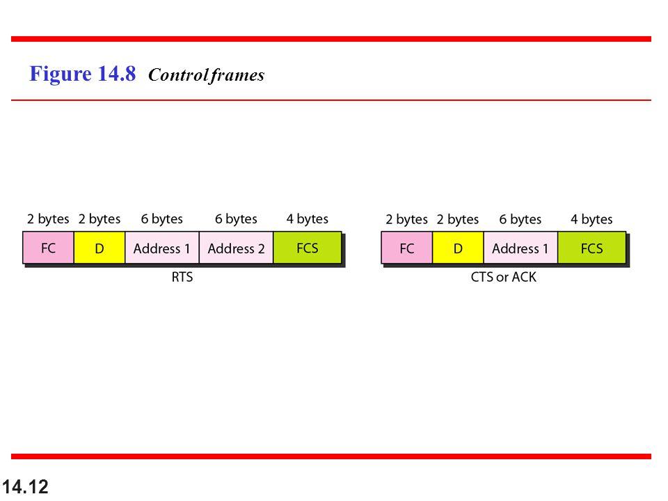 14.12 Figure 14.8 Control frames