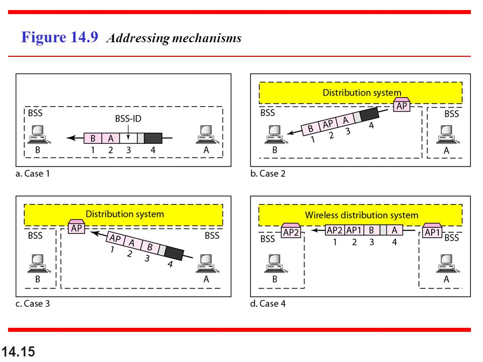 14.15 Figure 14.9 Addressing mechanisms