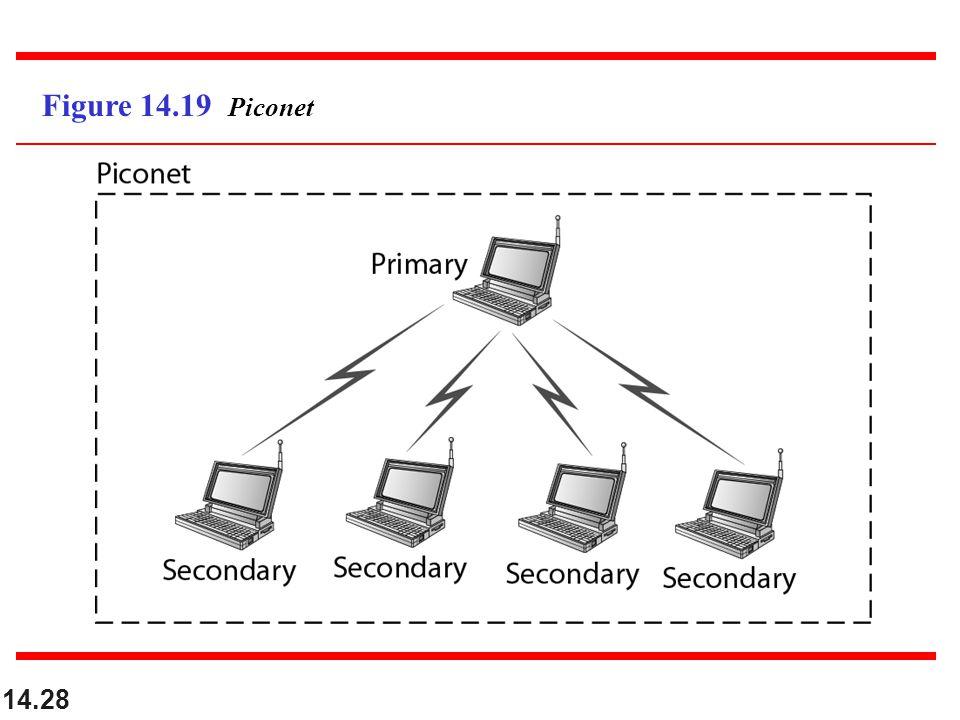 14.28 Figure 14.19 Piconet