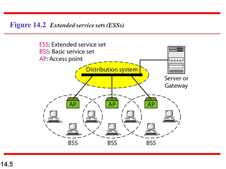 14.5 Figure 14.2 Extended service sets (ESSs)