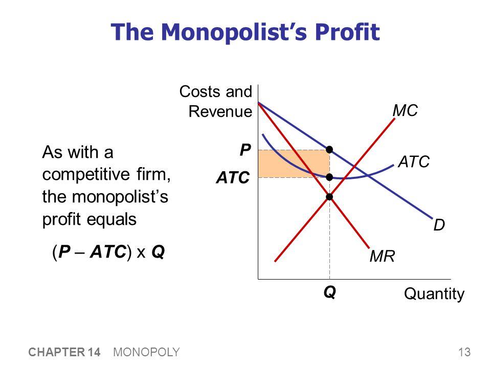 13 CHAPTER 14 MONOPOLY The Monopolist's Profit As with a competitive firm, the monopolist's profit equals (P – ATC) x Q Quantity Costs and Revenue ATC
