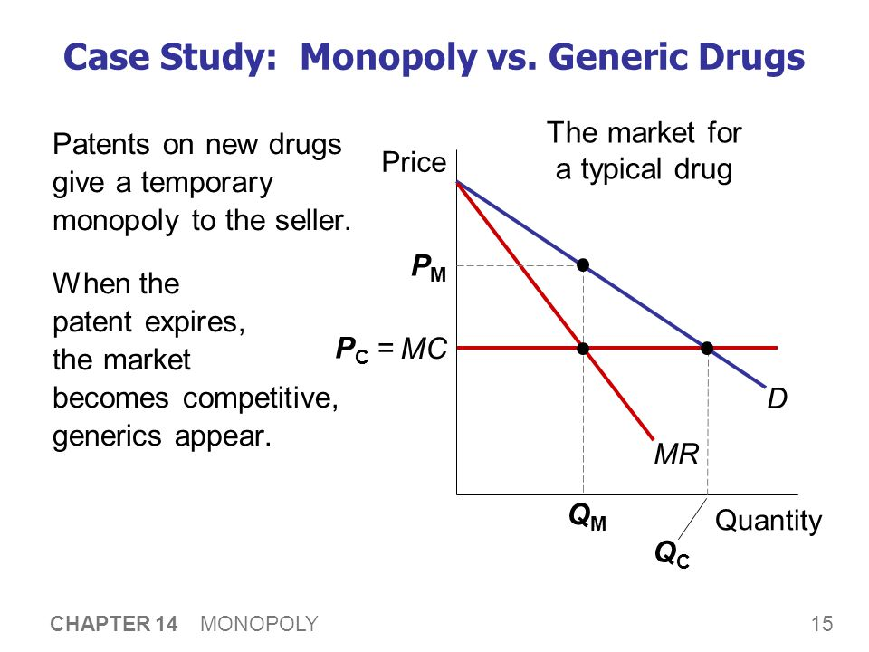 15 CHAPTER 14 MONOPOLY Case Study: Monopoly vs. Generic Drugs Patents on new drugs give a temporary monopoly to the seller. When the patent expires, t