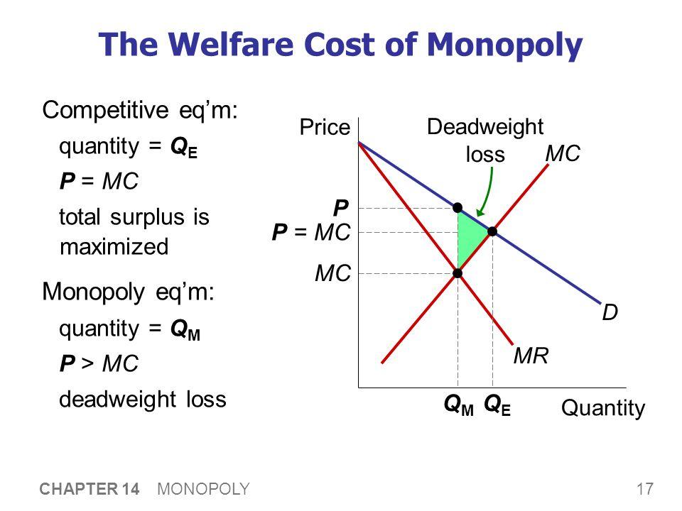 17 CHAPTER 14 MONOPOLY P = MC Deadweight loss P MC The Welfare Cost of Monopoly Competitive eq'm: quantity = Q E P = MC total surplus is maximized Mon