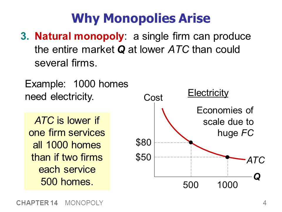 4 CHAPTER 14 MONOPOLY Why Monopolies Arise 3.Natural monopoly: a single firm can produce the entire market Q at lower ATC than could several firms.