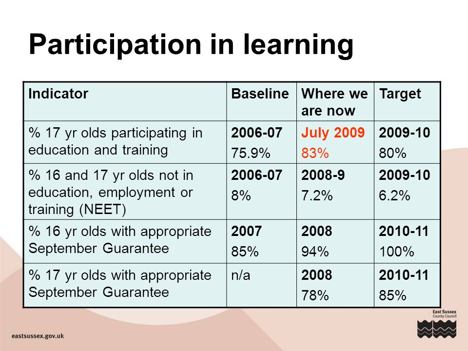 Participation in learning IndicatorBaselineWhere we are now Target % 17 yr olds participating in education and training 2006-07 75.9% July 2009 83% 2009-10 80% % 16 and 17 yr olds not in education, employment or training (NEET) 2006-07 8% 2008-9 7.2% 2009-10 6.2% % 16 yr olds with appropriate September Guarantee 2007 85% 2008 94% 2010-11 100% % 17 yr olds with appropriate September Guarantee n/a2008 78% 2010-11 85%