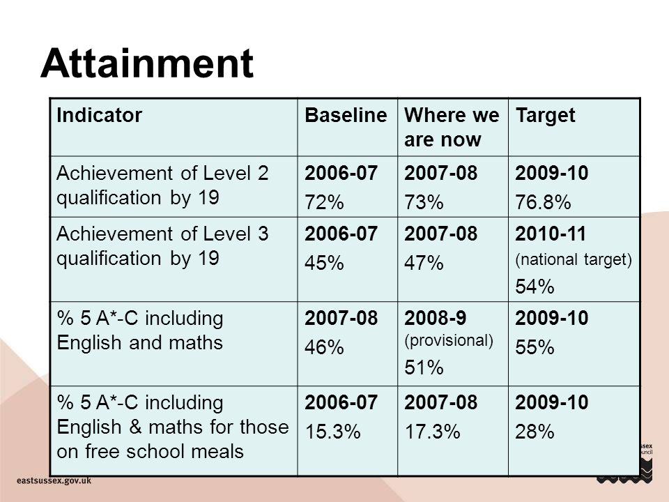 Attainment IndicatorBaselineWhere we are now Target Achievement of Level 2 qualification by 19 2006-07 72% 2007-08 73% 2009-10 76.8% Achievement of Level 3 qualification by 19 2006-07 45% 2007-08 47% 2010-11 (national target) 54% % 5 A*-C including English and maths 2007-08 46% 2008-9 (provisional) 51% 2009-10 55% % 5 A*-C including English & maths for those on free school meals 2006-07 15.3% 2007-08 17.3% 2009-10 28%