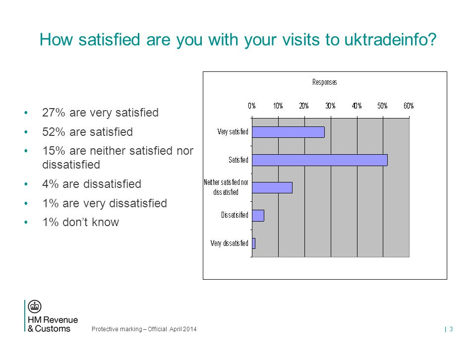 Protective marking – Official April 2014 | 3 How satisfied are you with your visits to uktradeinfo? 27% are very satisfied 52% are satisfied 15% are n