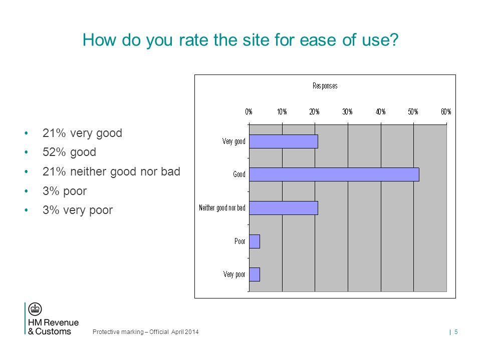 Protective marking – Official April 2014 | 5 How do you rate the site for ease of use? 21% very good 52% good 21% neither good nor bad 3% poor 3% very