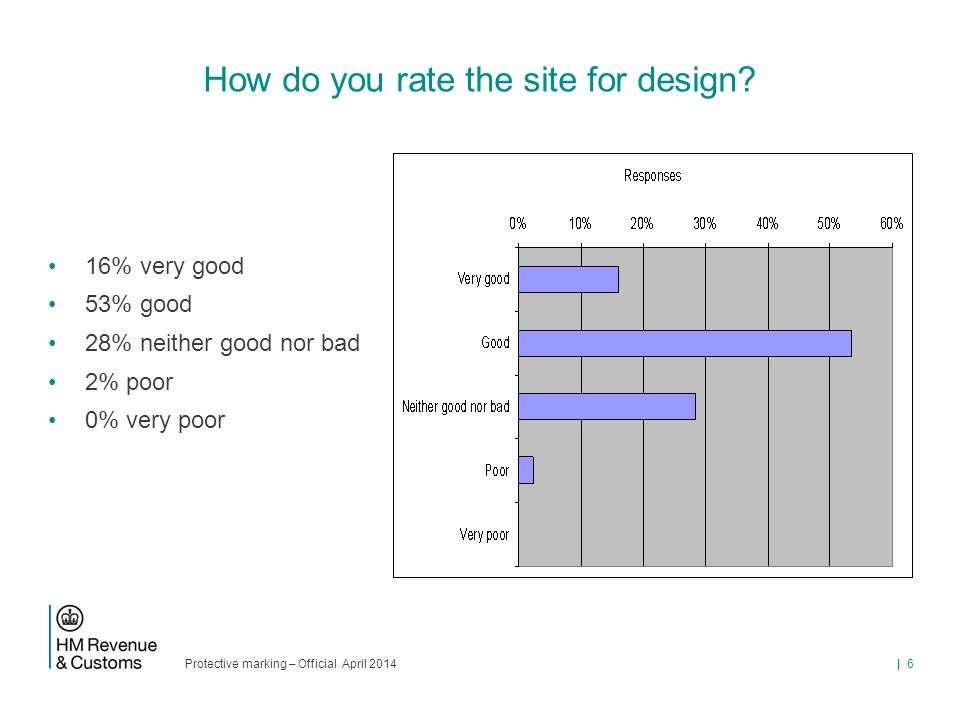 Protective marking – Official April 2014 | 6 How do you rate the site for design.