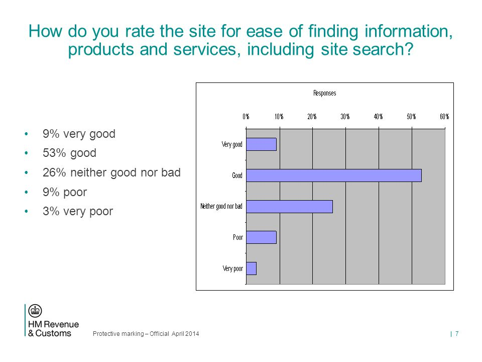 Protective marking – Official April 2014 | 7 How do you rate the site for ease of finding information, products and services, including site search? 9