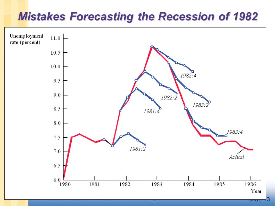 CHAPTER 14 Stabilization Policy slide 13 Mistakes Forecasting the Recession of 1982