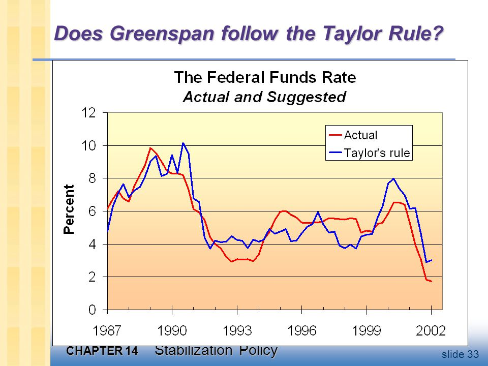 CHAPTER 14 Stabilization Policy slide 33 Does Greenspan follow the Taylor Rule