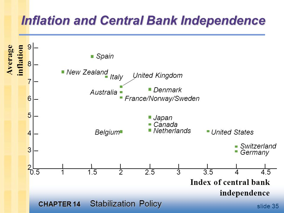 CHAPTER 14 Stabilization Policy slide 35 Inflation and Central Bank Independence 4.543.532.521.510.5 9 8 7 6 5 4 3 2 Spain New Zealand Italy United Kingdom Denmark Australia France/Norway/Sweden Japan Canada Netherlands BelgiumUnited States Switzerland Germany Average inflation Index of central bank independence