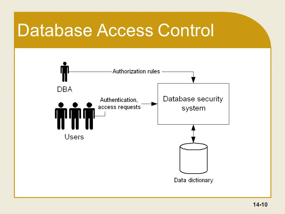14-10 Database Access Control