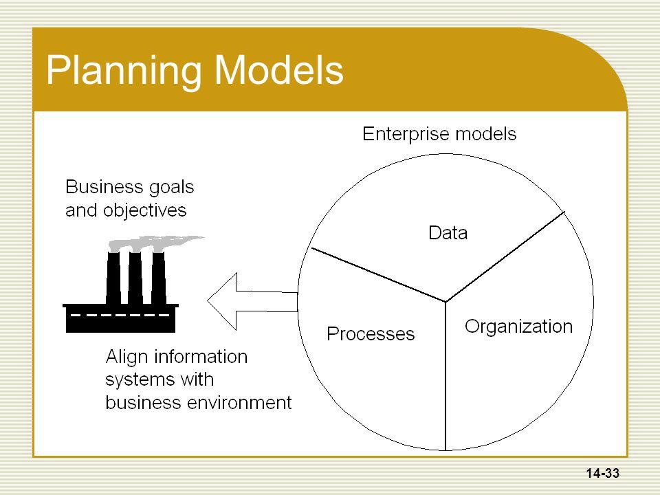 14-33 Planning Models