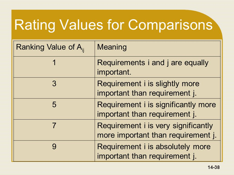 14-38 Rating Values for Comparisons Ranking Value of A ij Meaning 1Requirements i and j are equally important.